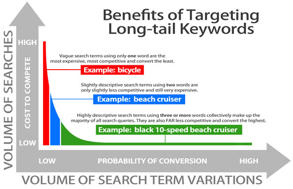 keyword-optimisation