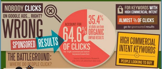 adword-clicks-sales-leads