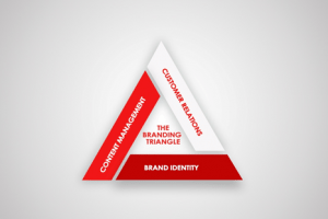 Branding Triangle for Small Business