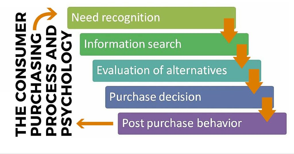 buyer decision processes The customer buying process (decision- making process) the consumer buying process includes five stages of activities that consumers may go through in buying goods or services however, in more routine purchases, customers often skip or reverse some of the stages.