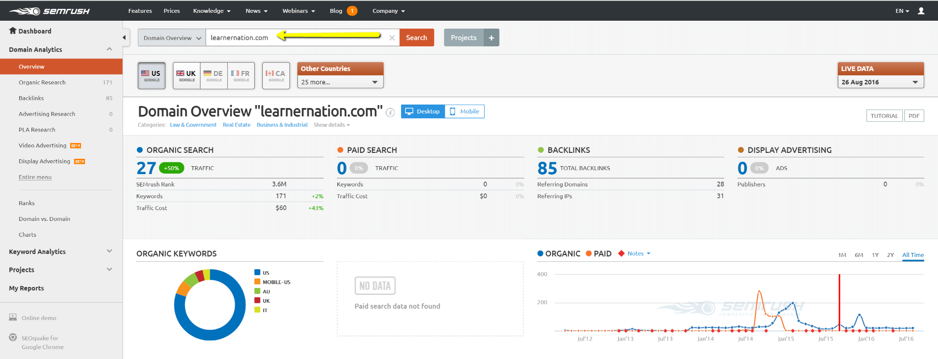 Image of overview page to understand competitive analysis with SEMRUSH