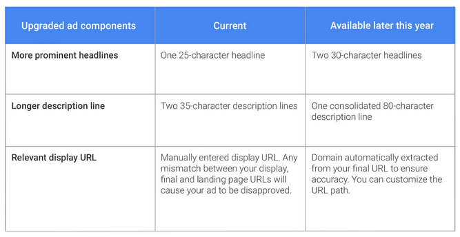 Image of Upgraded Google Ad Components
