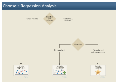 How to Perform Regression Analysis | Digital Advertising